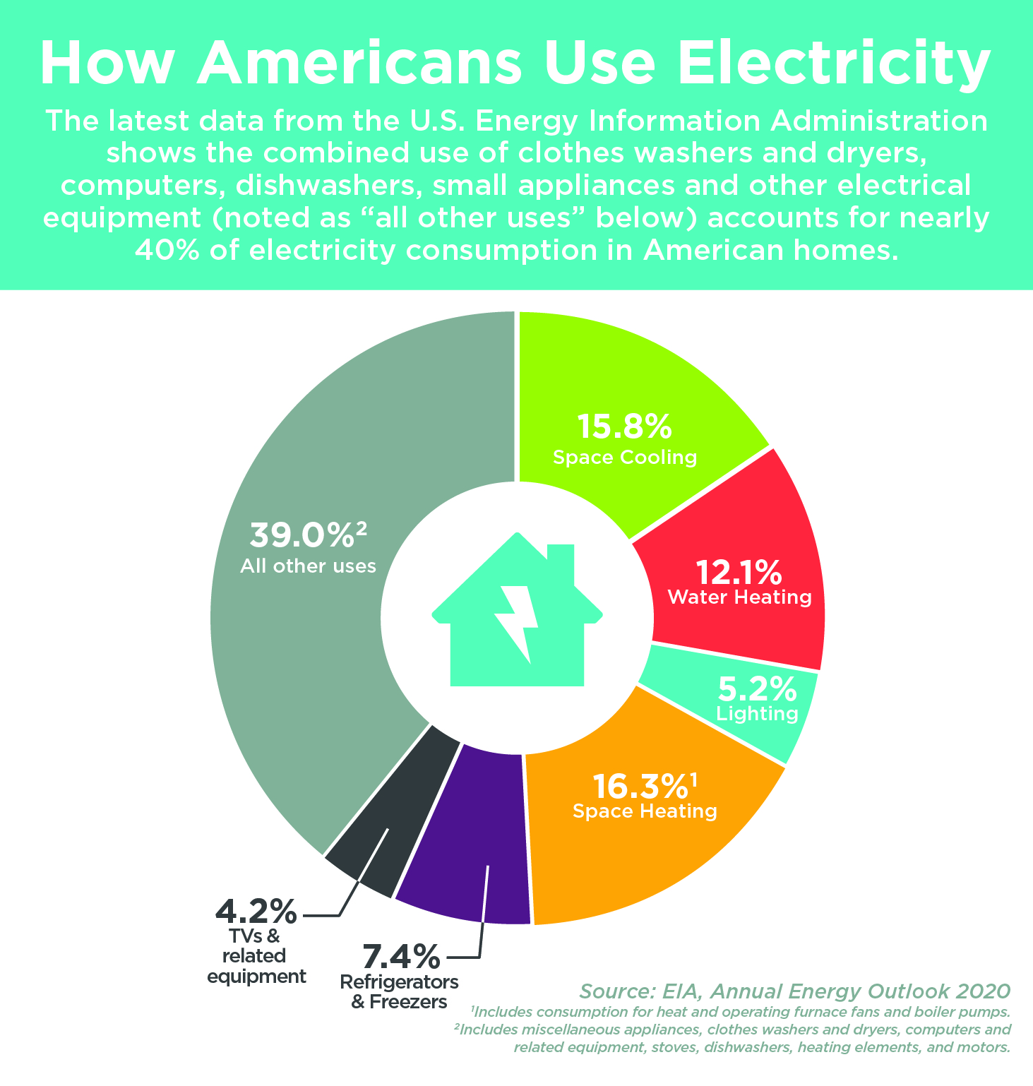 How Americans Use Electricity